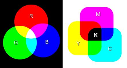 Modelos de color RGB y CYMK